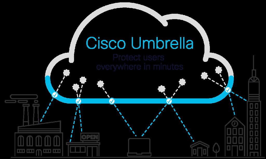 Cisco Umbrella Prozess
