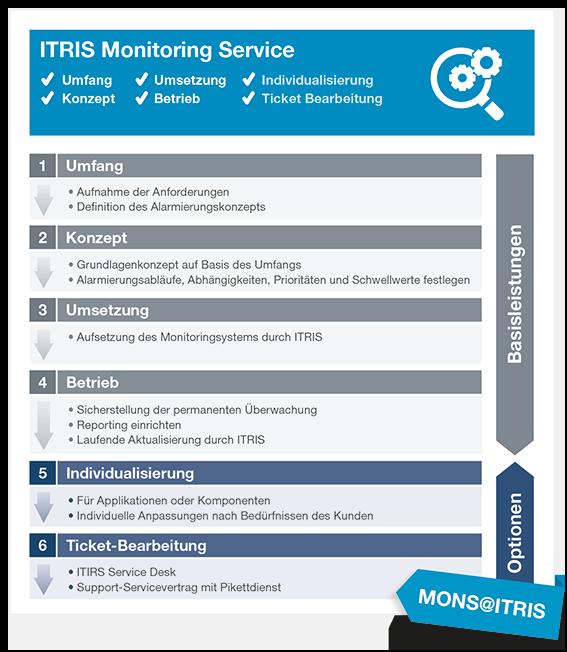 Rundum Überwachung IT Infrastruktur als Service