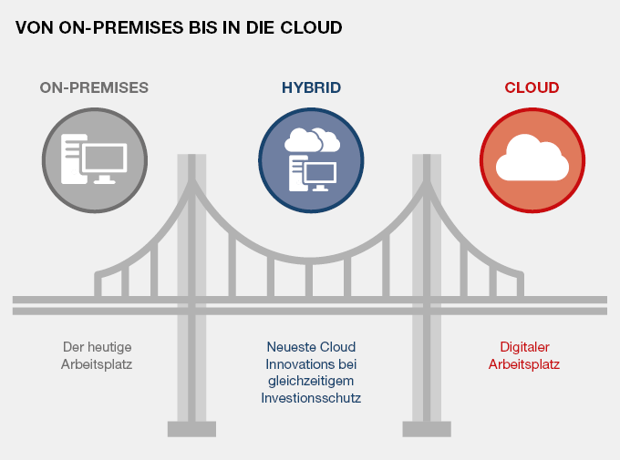 ITRIS One Collaboration Solutions, On-Premises bis in die Cloud