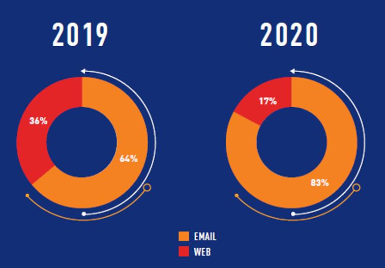 Angriffsvektoren im Zeitraum 2019-2020