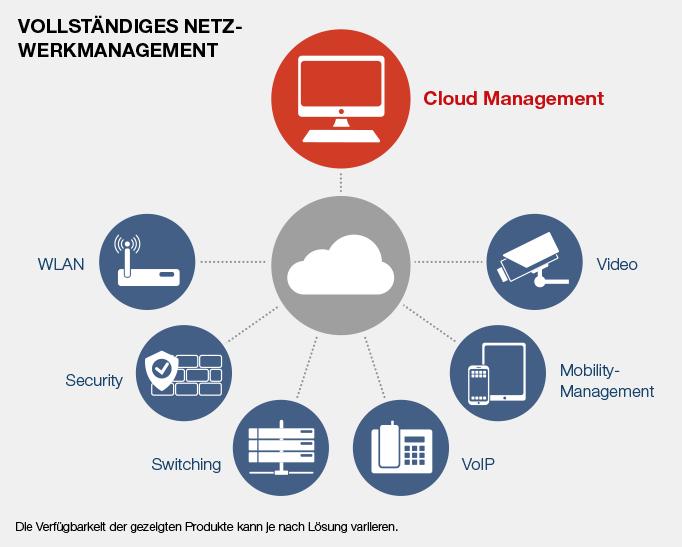 Netzwerk Management aus der Cloud Cisco